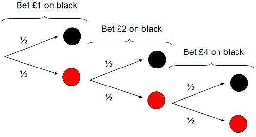 An unsurprising outcome under the Martingale system. Bets on black are unsuccesful twice, before paying off the third time.